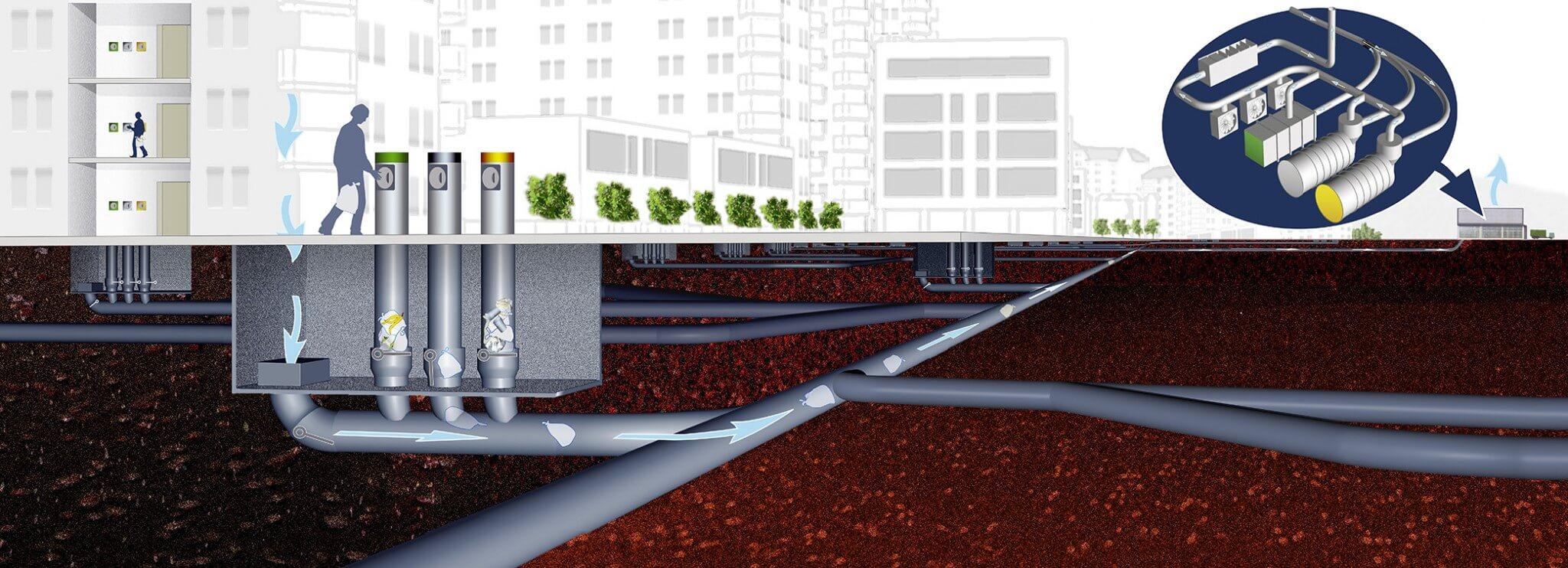 Na Suécia, o lixo é armazenado por um certo tempo; quando fica cheio, vai para reciclagem através de uma rede de tubos subterrâneos. (Foto: Envac)