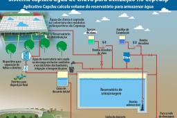 Aplicativo dimensiona reservatórios de captação de água da chuva