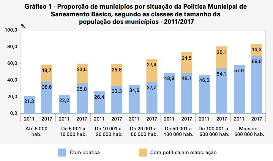 Gráfico do IBGE sobre Política Municipal de Saneamento Básico